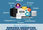 Service Orientated Architecture